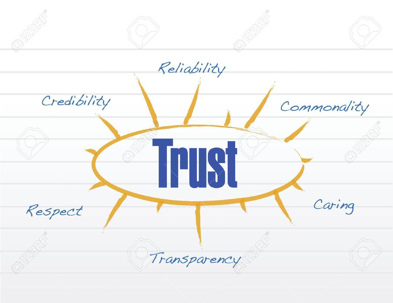 What Is Trust Model