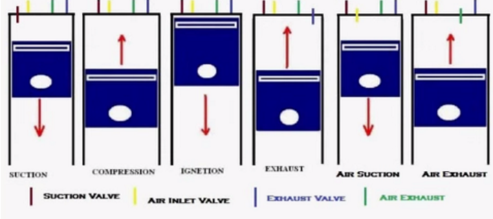 how does a 6 stroke engine work? 4.3l vortec engine diagram six stroke engine diagram #20