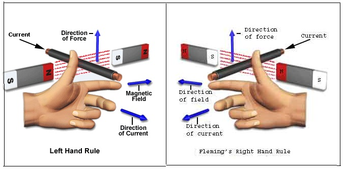 Comparison Of Fleming Left Hand Rule And Fleming Right