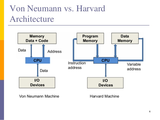 Image result for von neumann vs harvard architecture